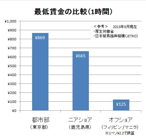 最低賃金の比較